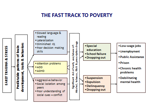 Fast track to poverty